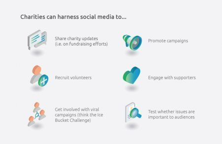 Infographic detailing the following: Charities can harness social media to, share charity updates, recruit volunteers, get involved with viral campaigns (think the ice bucket challenge), promote campaigns, engage with supporters, test whether issues are important to audiences