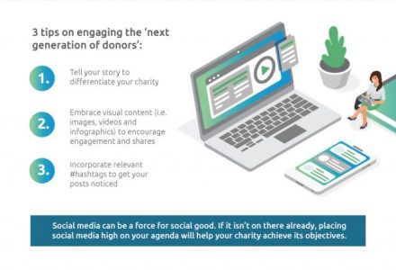 Infographic detailing 3 tips on engaging the next generation of donor's: 1. tell your story to differentiate your charity, 2. embrace visual content (i.e images, videos and infographics) to encourage engagement and shares, 3. incorporate relevant #hashtags to get your posts noticed. Social media can be a force for social good. If it isn't on there already, placing social media high on your agenda will help your charity achieve its objectives.