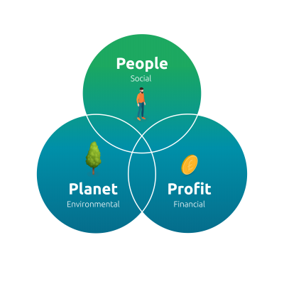 Venn diagram showing corporate responsibility in the centre of people, profit and planet