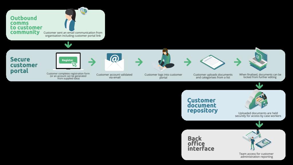Oracle Customer Portal
